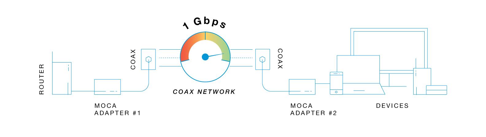 Moca Network Adapters Actiontec