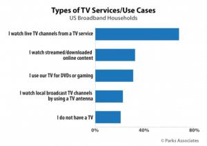 types of TV OTA